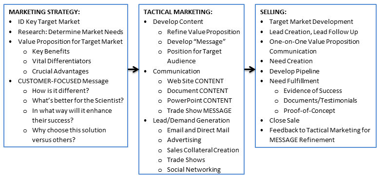 Sales Process Overview from Messaging and Value Proposition to Selling
